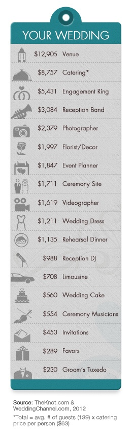 How much is my dream wedding going to cost?